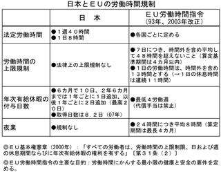 日本とEUの労働時間規制
