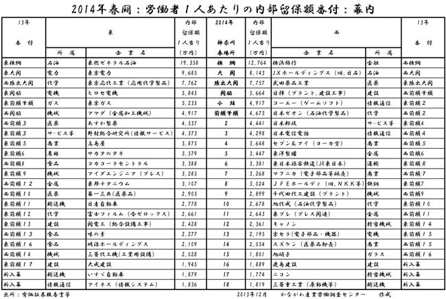 神奈川県内に事業所のある主要企業の内部留保
