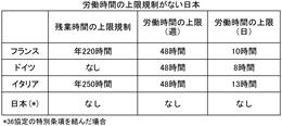 労働時間の上限規制がない日本