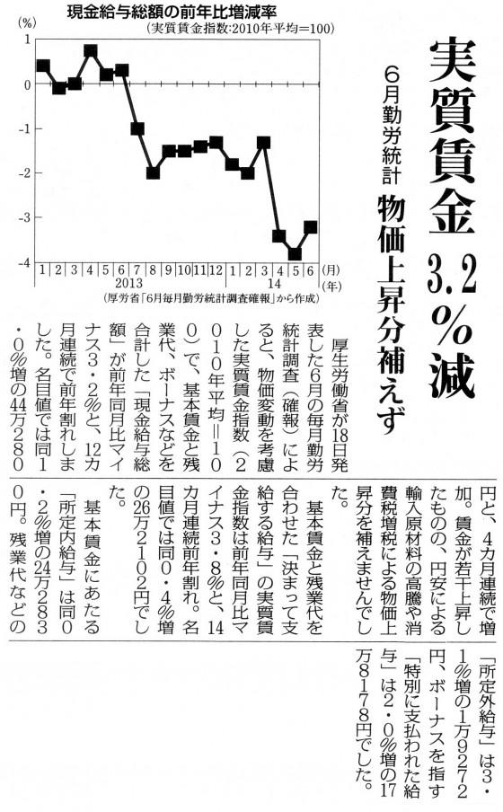 実質賃金3.2%減20140819
