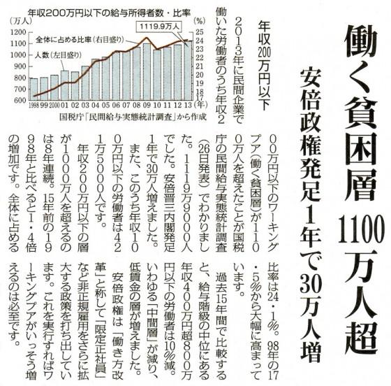 働く貧困層1100万人超20140930