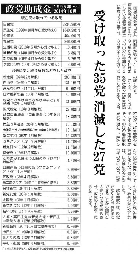 20141127政党助成金