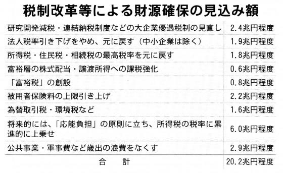 20141127税制改革財源見込み