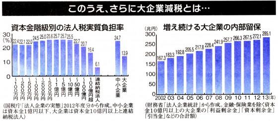 20141231大企業減税グラフ