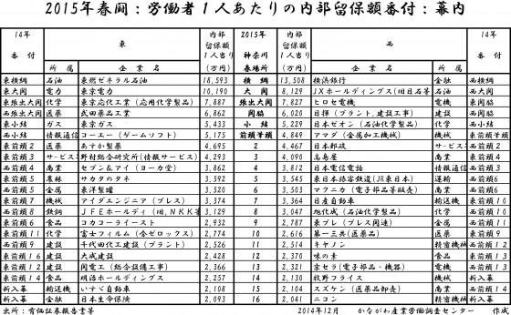 2015年版ビクトリィーマップ番付