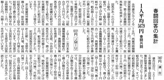 20150321春闘共闘