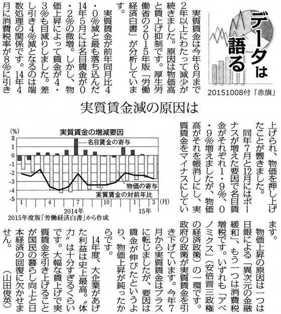 20151008実質賃金減