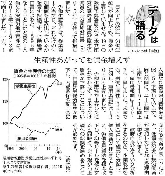 20160225生産性と賃金