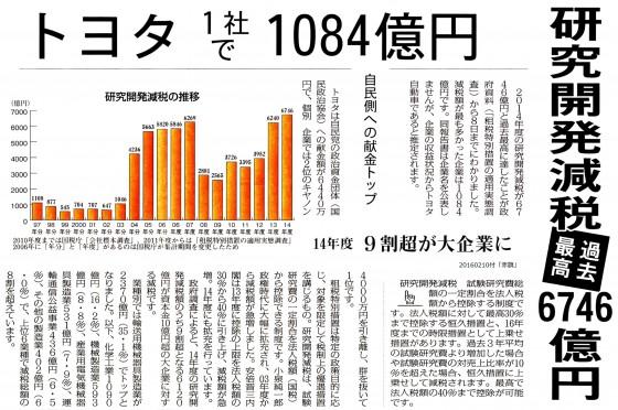 20160210研究開発減税
