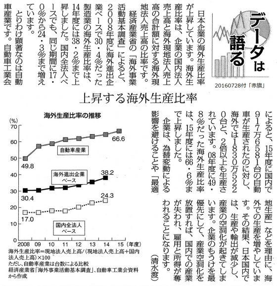 20160728海外生産比