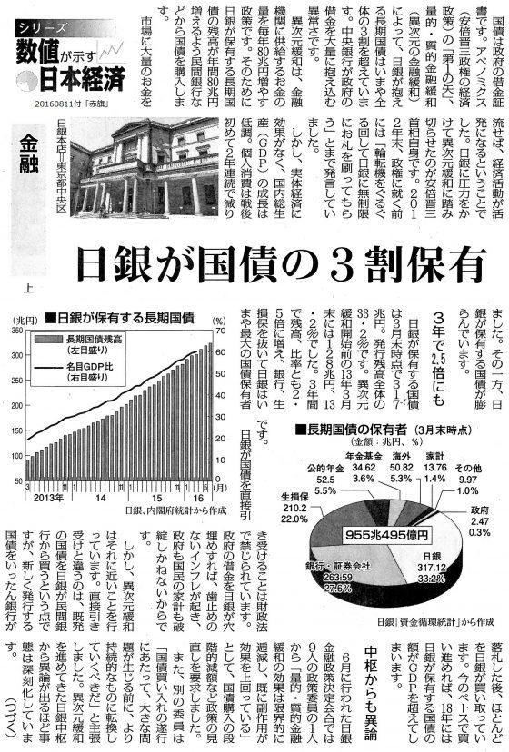 20160811日本経済金融上