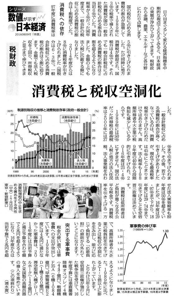 20160809日本経済税財政