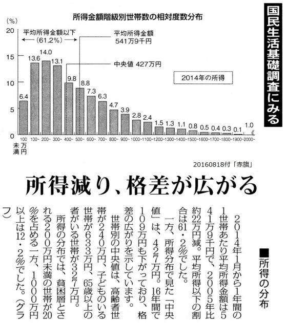 20160818生活基礎調査
