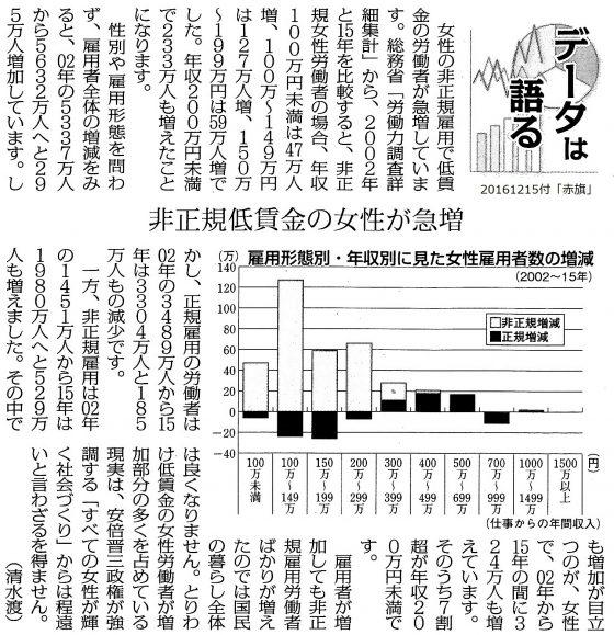 20161215非正規低賃金