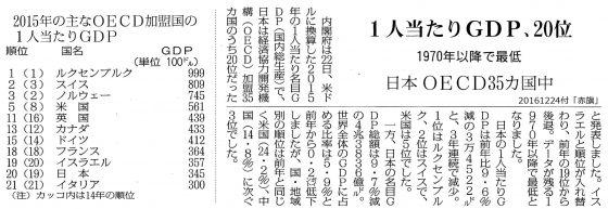 20161224GDP日本